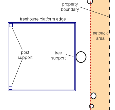 Setback line and position of treehouse supports